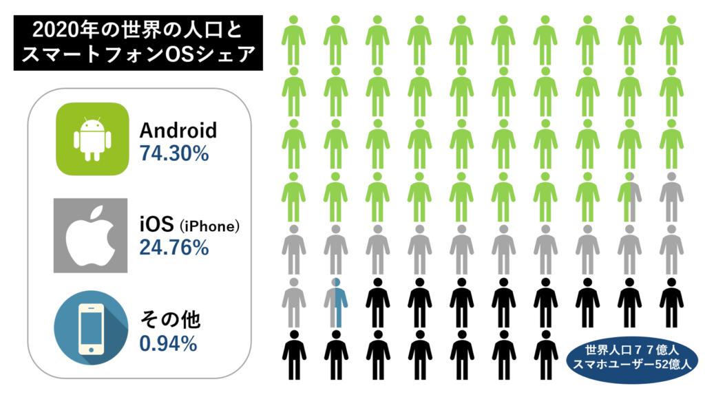 スマートフォンユーザー