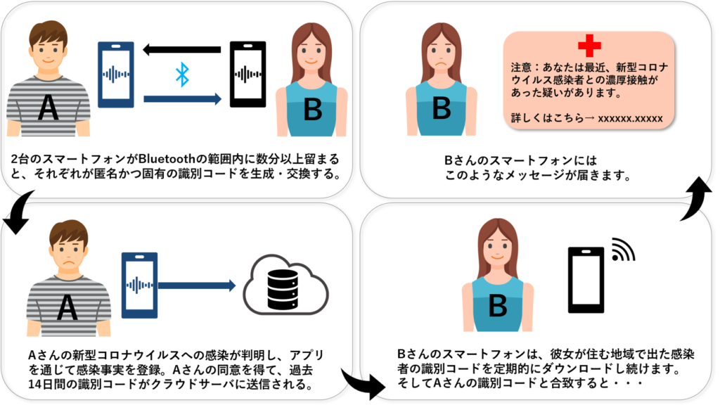 感染経路特定システムの説明