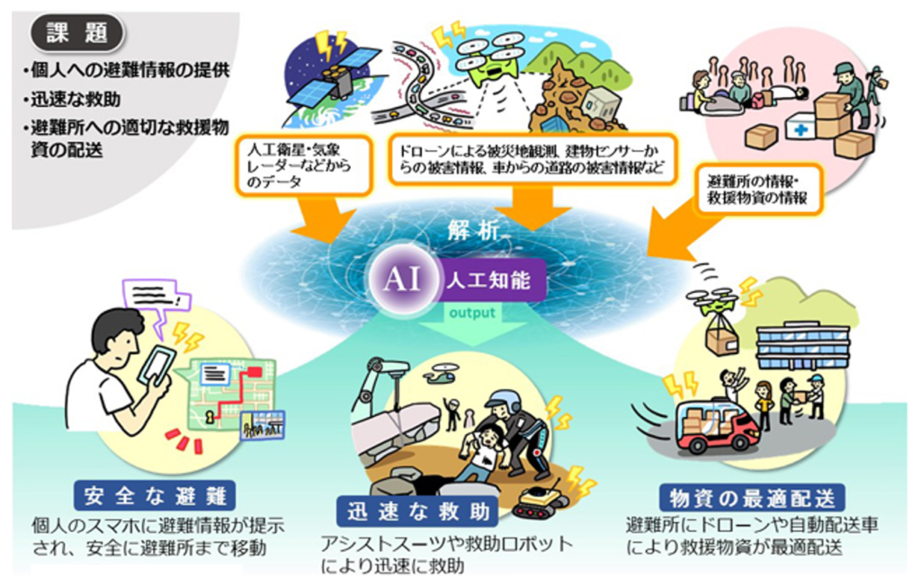 防災と人工知能