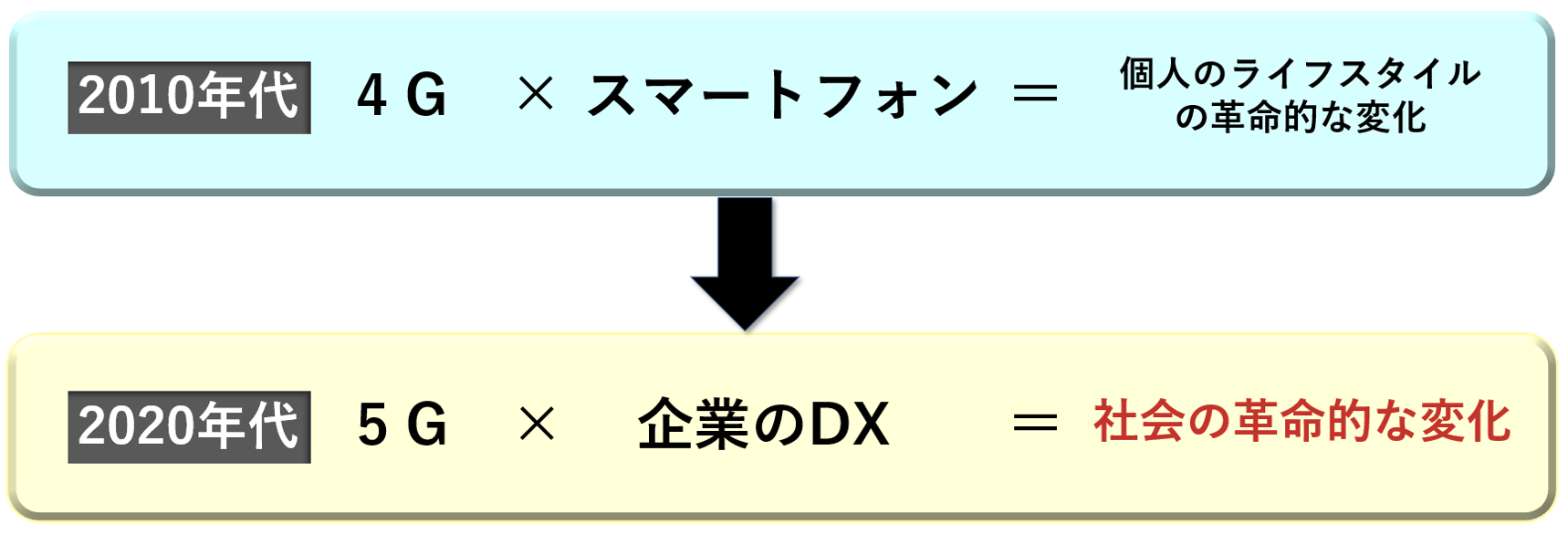 4Gと5G